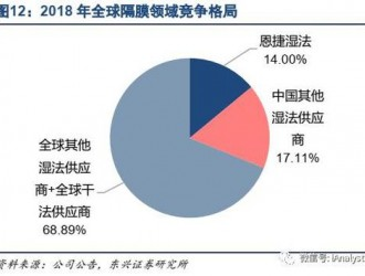 中国为数不多的世界第一,全球锂电池隔膜龙头恩捷股份