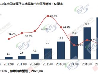 2019年中国锂电池隔膜出货29.8亿平米 大量隔膜企业淘汰