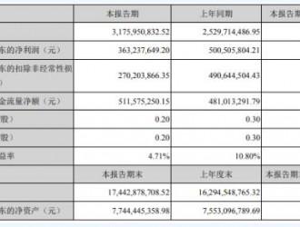 亿纬锂能 上半年营收同比增长25.6%、净利润同比下降27%