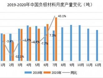 龙头效应明显 关注海外需求——中国负极材料市场盘点