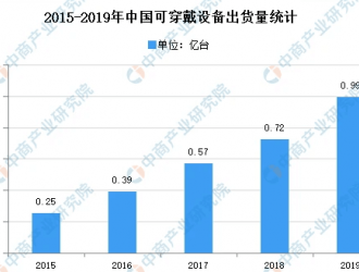 2020年中国消费类锂离子电池行业下游应用市