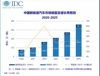 IDC:今年中国新能源汽车销量将达116万辆