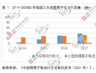 预计到 2025年我国电解液总体出货量可达到86.5万吨