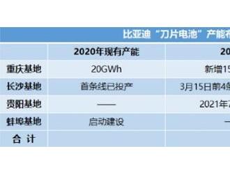 比亚迪刀片电池产能将达75GWh