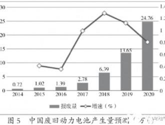 2020年废旧动力电池回收市场分析