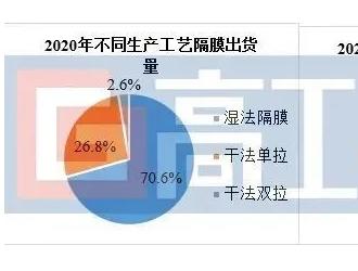 GGII:2021H1中国锂电隔膜出货量同比增2倍