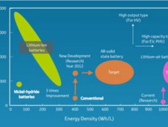 抢占主动权!英国成立财团开发固态EV电池